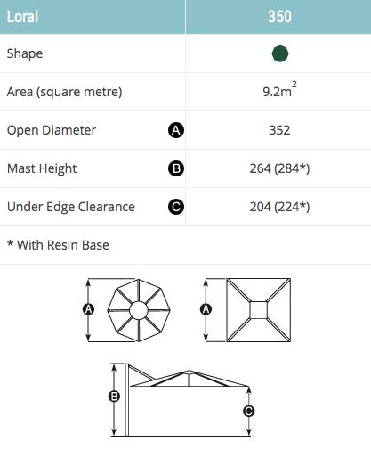 Loral Dimensions